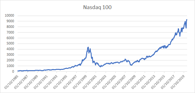 Price evolution of the Nasdaq 100 index